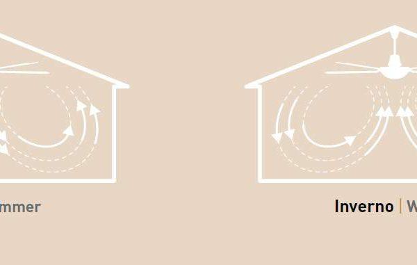 ΑΑνεμιστήρας οροφής με λεπίδες από ξύλο σε λευκό χρώμα 7142CL Perenz