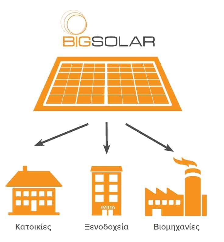 ηλιακός θερμοσίφωνας BIG SOLAR